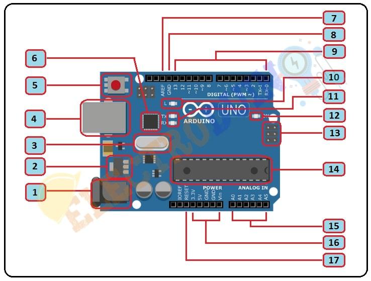 Arduino UNO Board Description-Hardware Overview