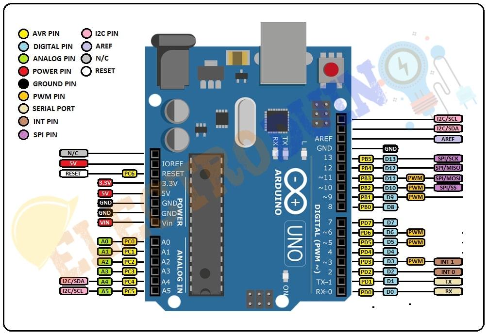 Arduino UNO Microcontroller Pin Diagram Pinout
