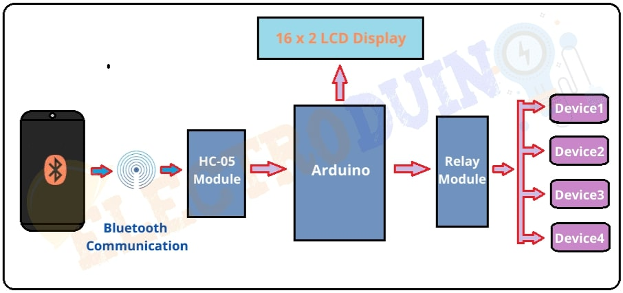 Arduino Bluetooth Control Home Automation Block Diagram