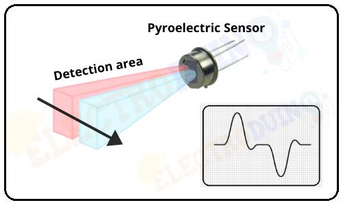 Passive infrared sensor or PIR Sensor Output