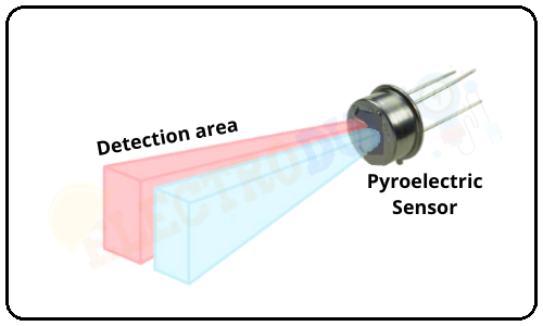 Passive infrared sensor or PIR sensor detection area