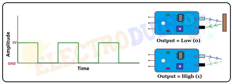 Techometer using arduino and IR sensor Time vs Amplitude graph