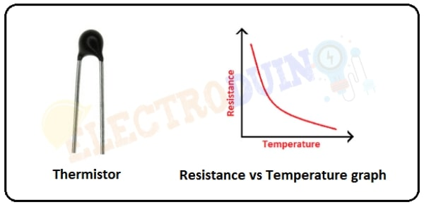 Thermistor and Resistance vs Temperature graph