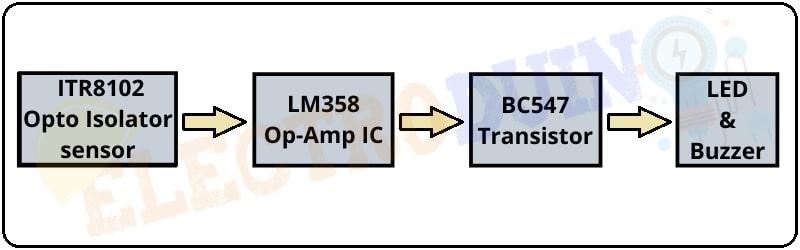 Block Diagram of Optical Smoke Detector Circuit using ITR8102 Opto Isolator sensor and LM358 Op-Amp IC