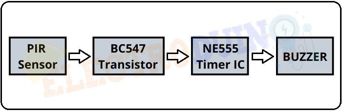 PIR Sensor Burglar Alarm System Circuit using 555 Timer IC Block Diagram
