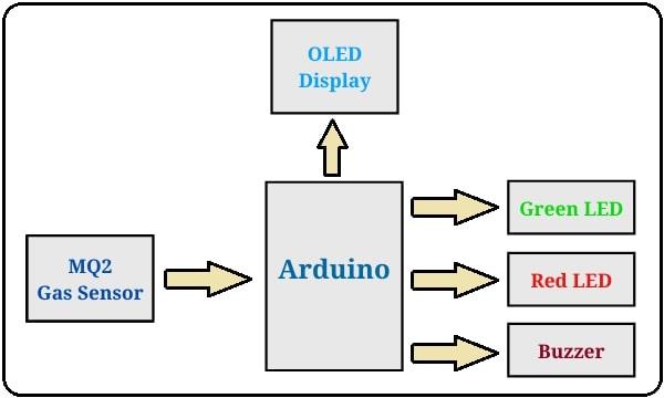 Smoke Detector System Using Arduino and MQ2 Smoke Sensor Block Diagram