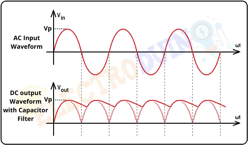 DC output Waveform with Capacitor Filter