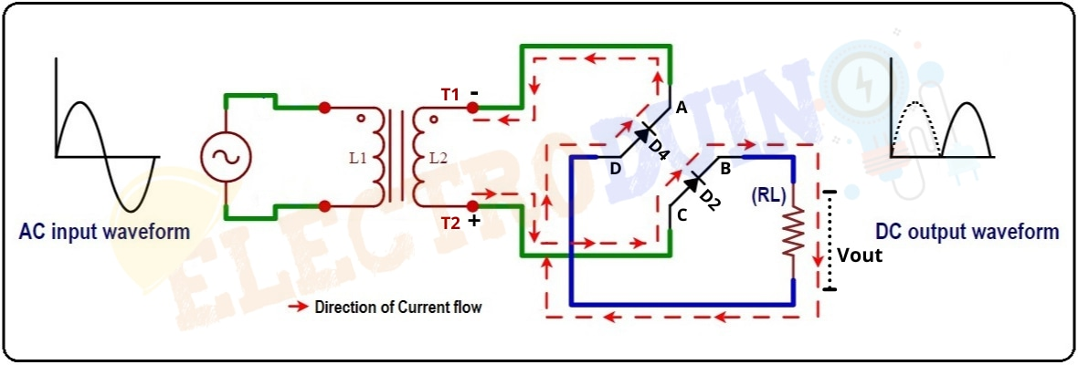 Output of Full-Wave Bridge Rectifiers for Input Negative Half Cycle