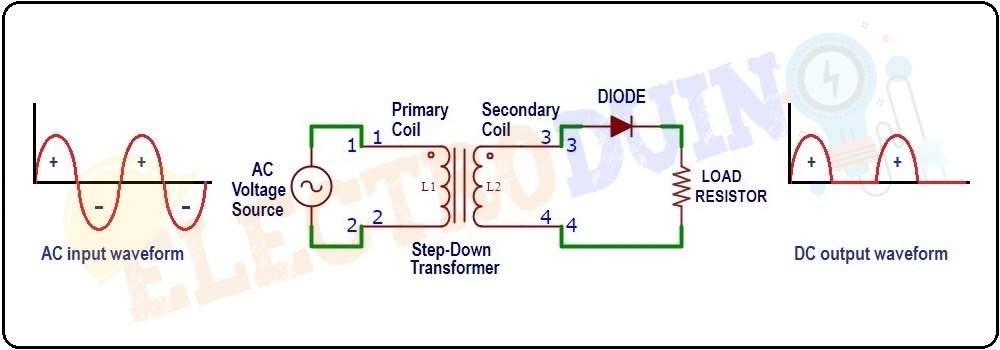 Output of Positive Half-Wave Rectifiers