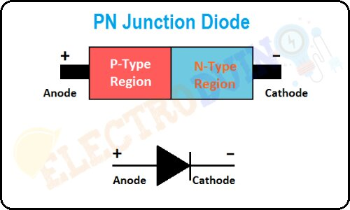 P-N Junction Diode – Formation, Symbol, Biasing, V-I Characteristics and Application