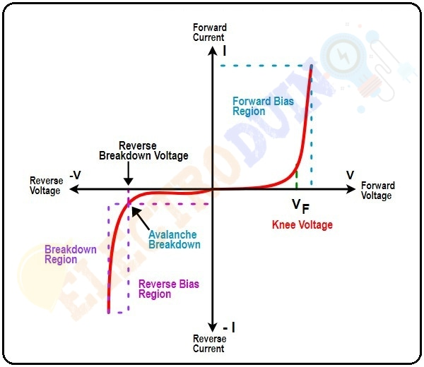 V-I (Voltage Vs Current ) Characteristics of PN Junction Diode What is PN Junction and P-N Junction Diode – Formation, Symbol, Biasing, V-I Characteristics and Application, depletion region, diffusion, drift, Built-in-potential or Barrier Potential