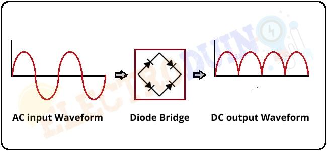 What is Full Wave Bridge Rectifier