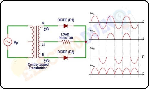 What is Full Wave Rectifier, Working Principle, Circuit Diagram, Waveforms