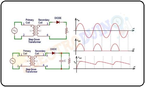 What is Half Wave Rectifier, Working Principle, Circuit Diagram, Waveforms
