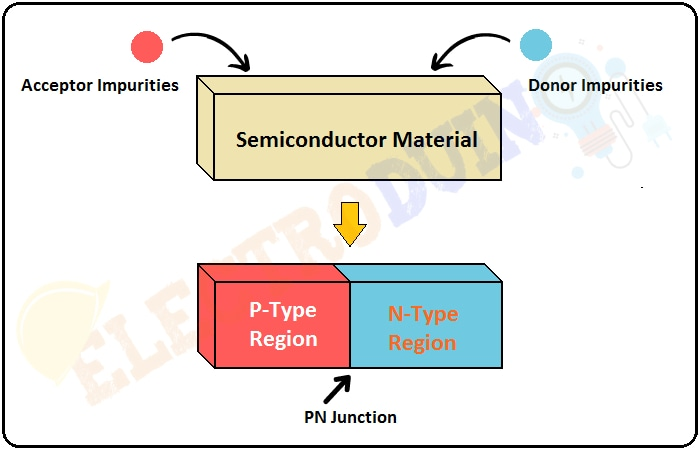 What is PN Junction and P-N Junction Diode – Formation, Symbol, Biasing, V-I Characteristics and Application