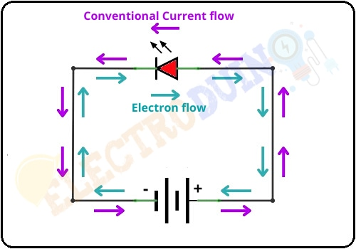 Conventional Current Direction in a Circuit, What is Electric Current – its Unit, Symbol, Types, and measurement