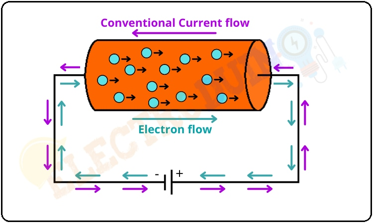 Direction of Conventional Current and Electron Flow