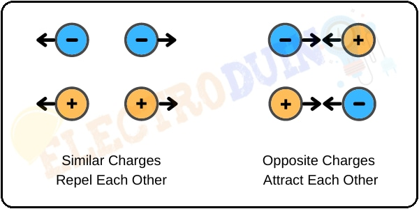 Force Between Two Charges, Attraction and Repulsion, what is Electric Charge, the Structure of an Atom, Unit, Symbol, Types, and Basic Properties