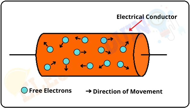 Random Electric Current Movement in a Conductor, What is Electric Current – its Unit, Symbol, Types, and measurement