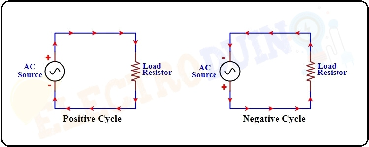 Direction of Current in an AC Current Circuit, What is Alternating Current or AC Current.