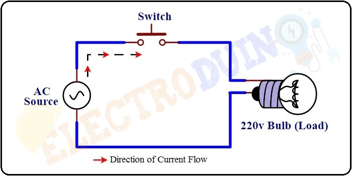 How Alternating current Works in a Circuit