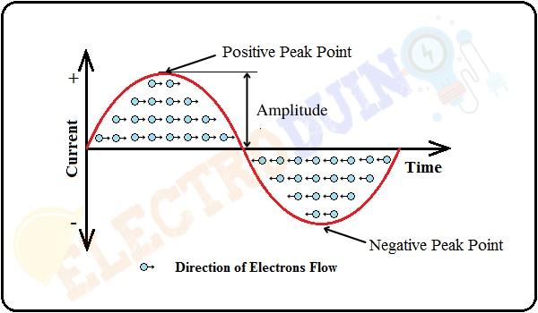 Sinusoidal (Sine) Waveform of Alternating current or AC