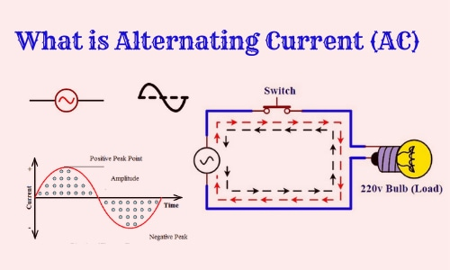 What is AC Current or Alternating, Symbol, Waveform/Graph, Sources, AC Circuit, How its Works, and Use.