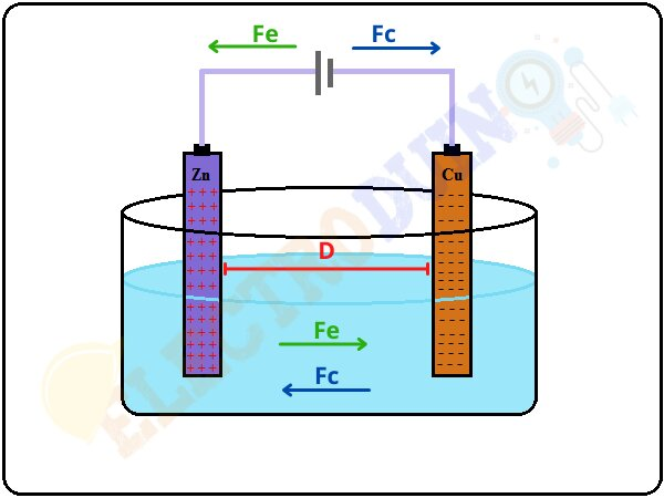 Electromotive Force of a Chemical Cell or battery, What is EMF or Electromotive Force? Definition, Symbol, Unit, Formula
