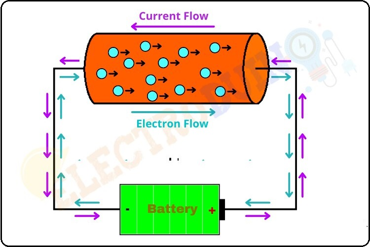 Electromotive Force of a Cell, What is EMF or Electromotive Force? Definition, Symbol, Unit, Formula